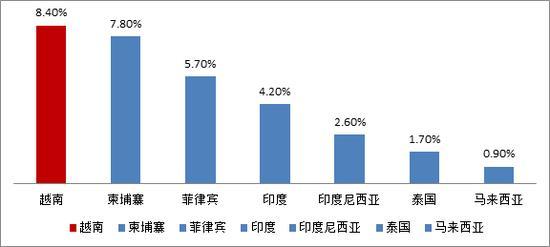 越南房地產投資原因